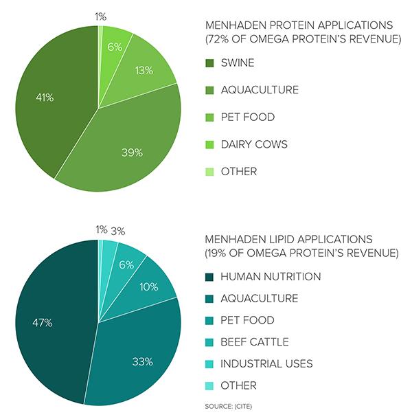 Omega Protein Revenue