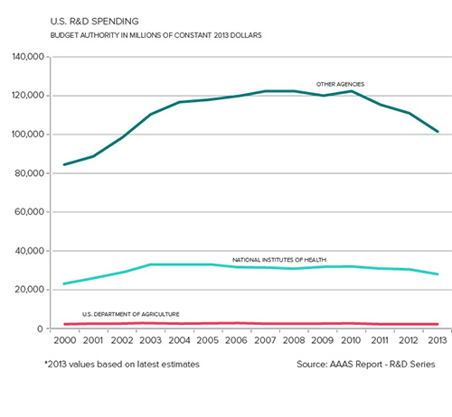 A comparison of NIH vs. USDA R&D funding. USDA receives relatively little funding for R&D.